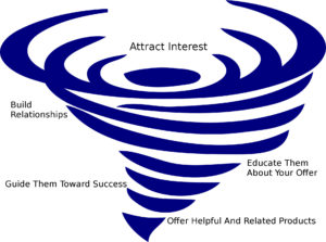 Your Marketing Funnel